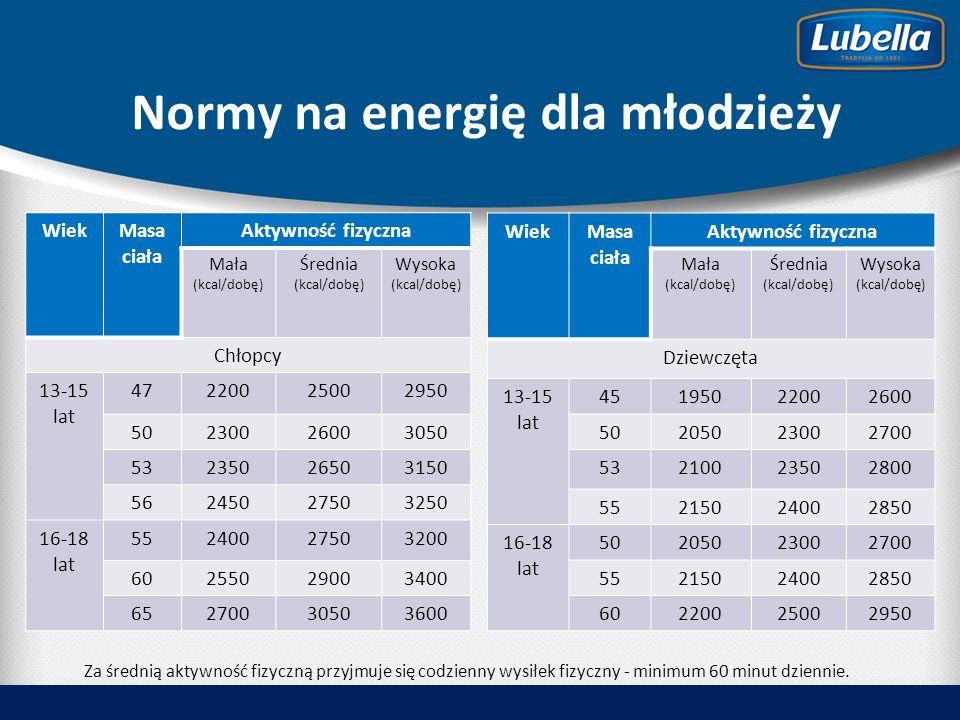 Normy na energię dla młodzieży WiekMasa ciała Aktywność fizyczna Mała (kcal/dobę) Średnia (kcal/dobę) Wysoka (kcal/dobę) Chłopcy 13-15 lat 47220025002950 50230026003050 53235026503150 56245027503250 16-18 lat 55240027503200 60255029003400 65270030503600 WiekMasa ciała Aktywność fizyczna Mała (kcal/dobę) Średnia (kcal/dobę) Wysoka (kcal/dobę) Dziewczęta 13-15 lat 45195022002600 50205023002700 53210023502800 55215024002850 16-18 lat 50205023002700 55215024002850 60220025002950 Za średnią aktywność fizyczną przyjmuje się codzienny wysiłek fizyczny - minimum 60 minut dziennie.
