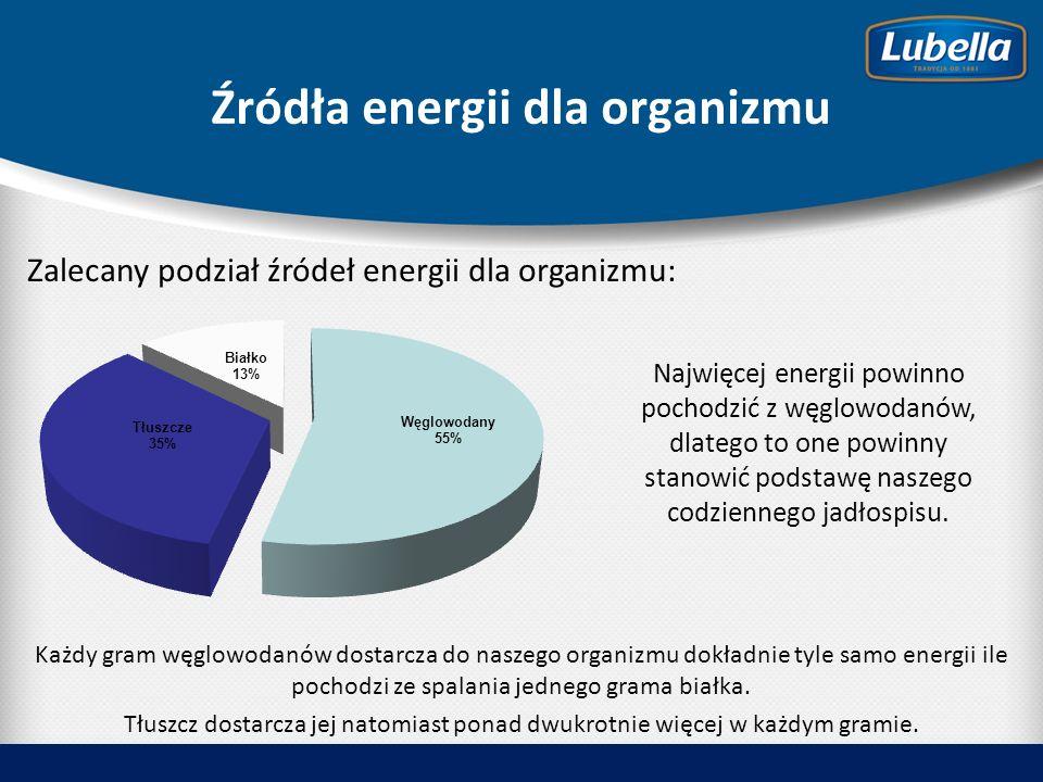 Źródła energii dla organizmu Zalecany podział źródeł energii dla organizmu: Każdy gram węglowodanów dostarcza do naszego organizmu dokładnie tyle samo energii ile pochodzi ze spalania jednego grama białka.