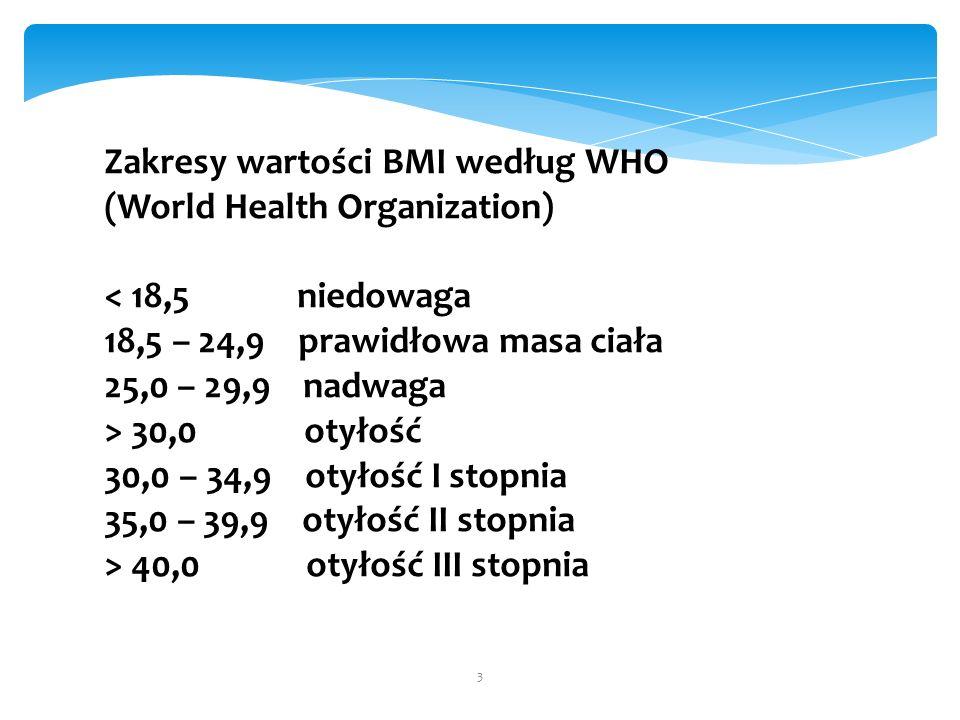 3 Zakresy wartości BMI według WHO (World Health Organization) < 18,5 niedowaga 18,5 – 24,9 prawidłowa masa ciała 25,0 – 29,9 nadwaga > 30,0 otyłość 30,0 – 34,9 otyłość I stopnia 35,0 – 39,9 otyłość II stopnia > 40,0 otyłość III stopnia