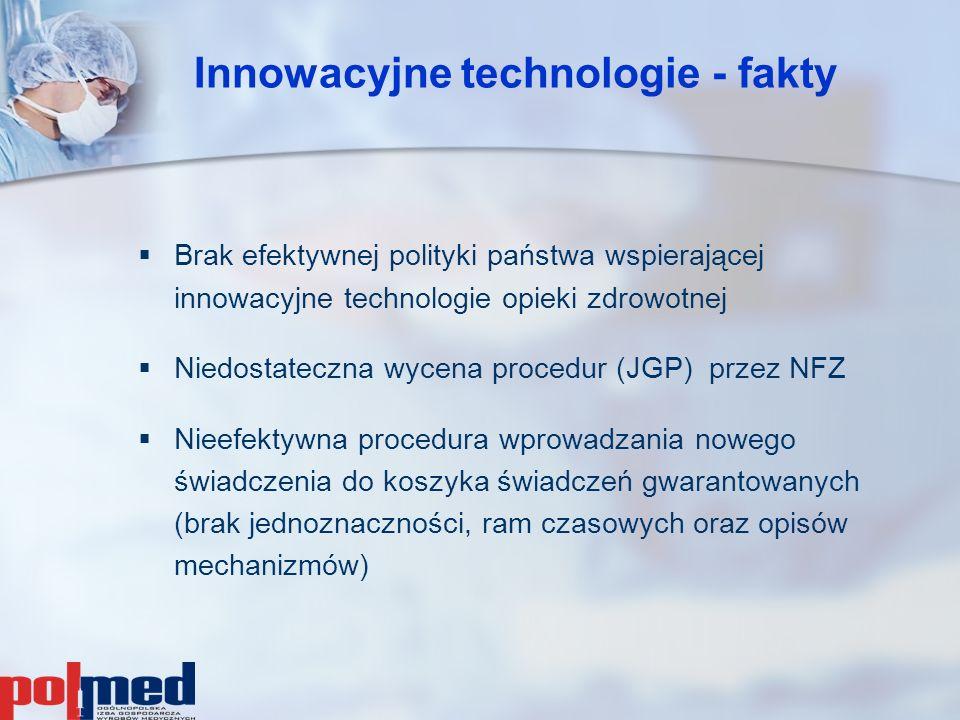 Innowacyjne technologie - fakty   Brak efektywnej polityki państwa wspierającej innowacyjne technologie opieki zdrowotnej   Niedostateczna wycena