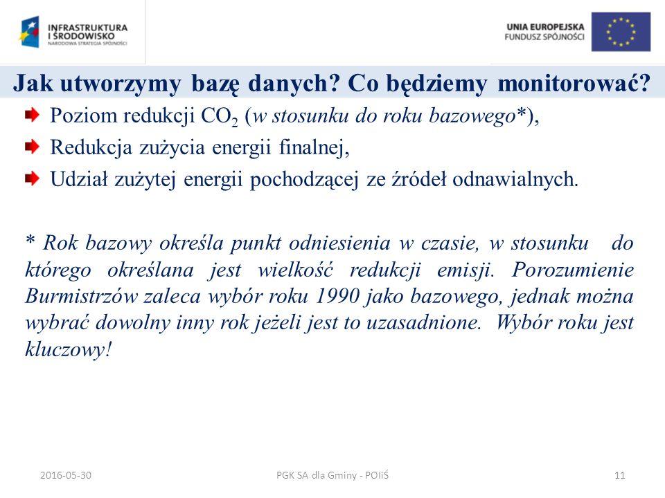 Jak utworzymy bazę danych. Co będziemy monitorować.