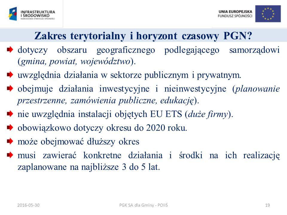 Zakres terytorialny i horyzont czasowy PGN.