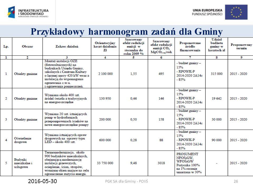 Przykładowy harmonogram zadań dla Gminy PGK SA dla Gminy - POIiŚ 2016-05-30 26