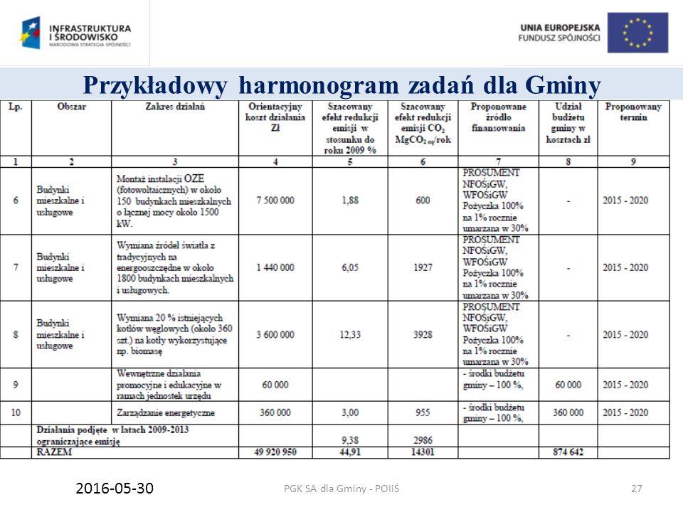 Przykładowy harmonogram zadań dla Gminy PGK SA dla Gminy - POIiŚ 2016-05-30 27