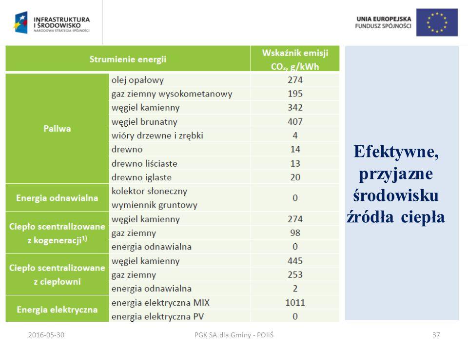 Efektywne, przyjazne środowisku źródła ciepła PGK SA dla Gminy - POIiŚ2016-05-3037