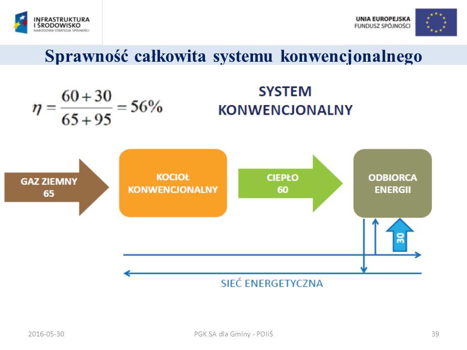 Sprawność całkowita systemu konwencjonalnego PGK SA dla Gminy - POIiŚ2016-05-3039