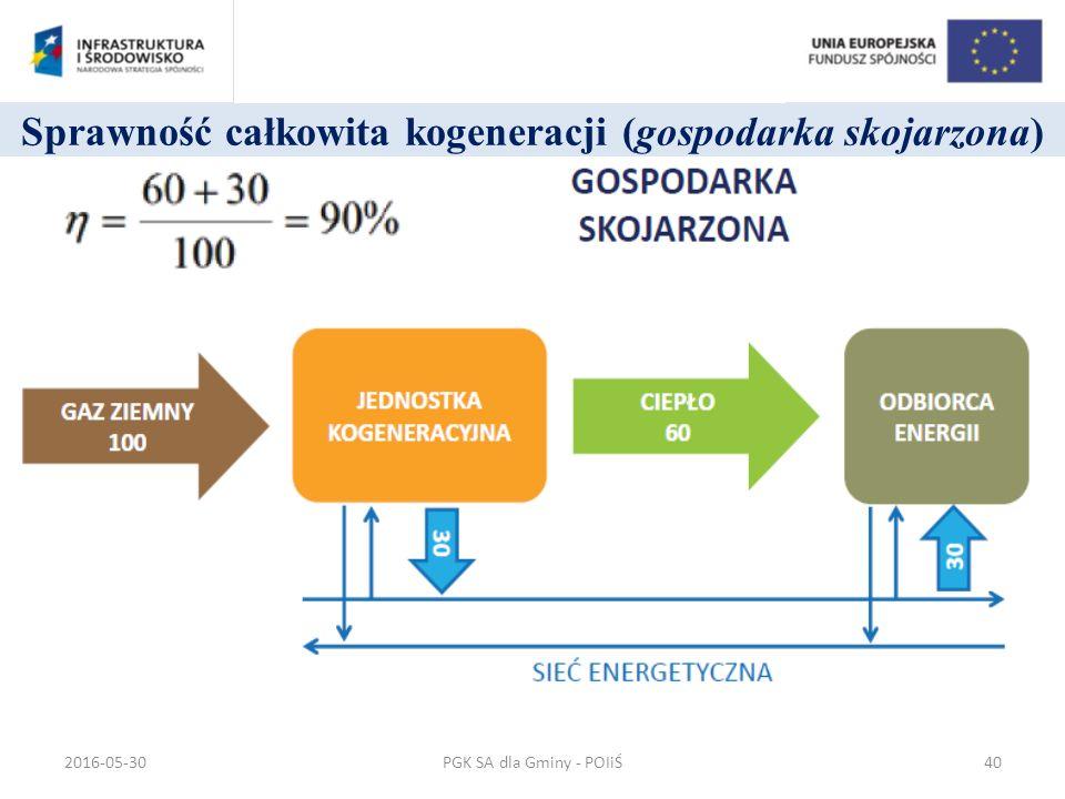 Sprawność całkowita kogeneracji (gospodarka skojarzona) PGK SA dla Gminy - POIiŚ2016-05-3040
