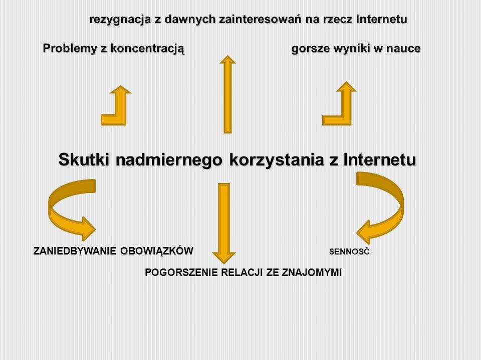 Skutki nadmiernego korzystania z Internetu ZANIEDBYWANIE OBOWIĄZKÓW SENNOSĆ POGORSZENIE RELACJI ZE ZNAJOMYMI