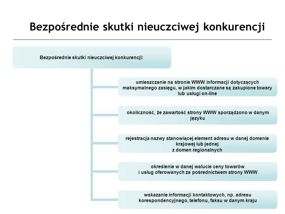 Bezpośrednie skutki nieuczciwej konkurencji Bezpośrednie skutki nieuczciwej konkurencji: umieszczanie na stronie WWW informacji dotyczących maksymalnego zasięgu, w jakim dostarczane są zakupione towary lub usługi on-line okoliczność, że zawartość strony WWW sporządzono w danym języku rejestracja nazwy stanowiącej element adresu w danej domenie krajowej lub jednej z domen regionalnych określenie w danej walucie ceny towarów i usług oferowanych za pośrednictwem strony WWW wskazanie informacji kontaktowych, np.