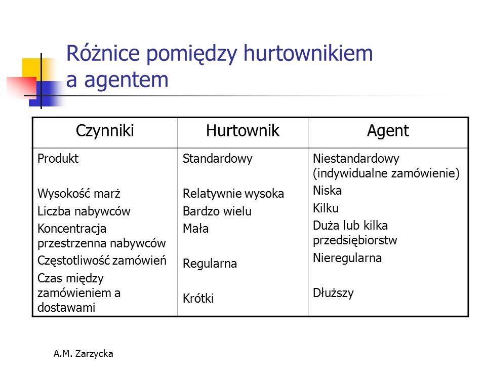 A.M. Zarzycka Różnice pomiędzy hurtownikiem a agentem CzynnikiHurtownikAgent Produkt Wysokość marż Liczba nabywców Koncentracja przestrzenna nabywców