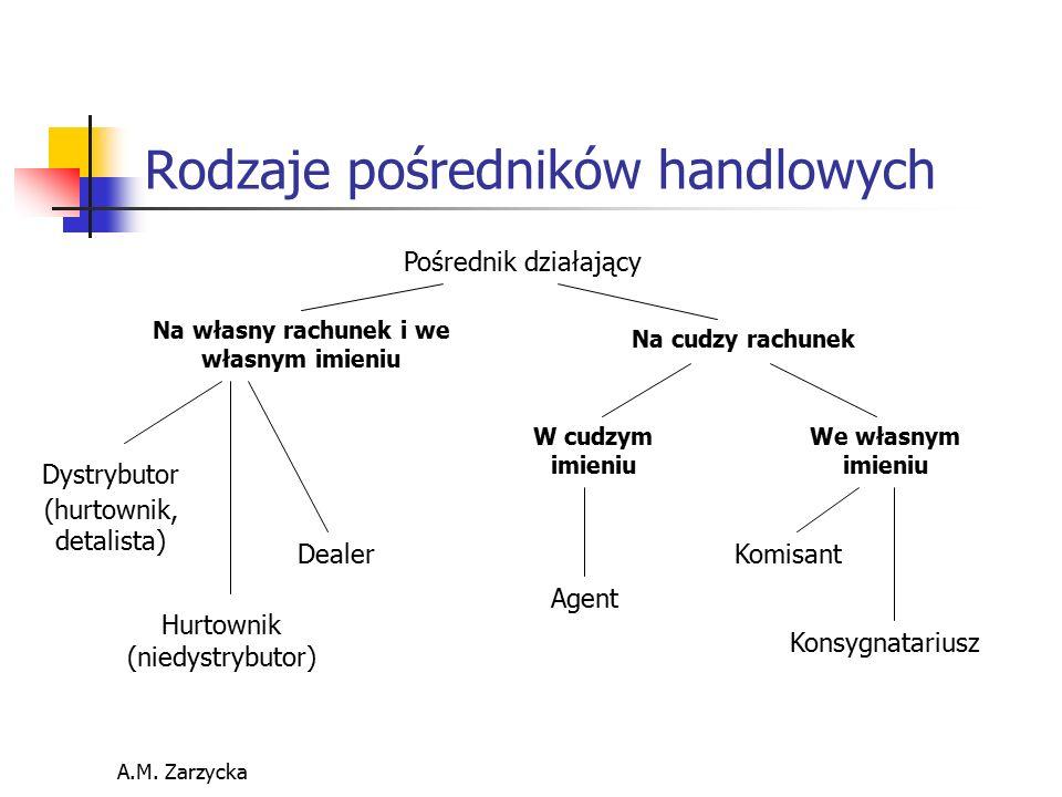 A.M. Zarzycka Rodzaje pośredników handlowych Pośrednik działający Na własny rachunek i we własnym imieniu Na cudzy rachunek Dystrybutor (hurtownik, de