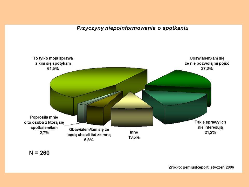 Przyczyny niepoinformowania o spotkaniu Źródło: gemiusReport, styczeń 2006