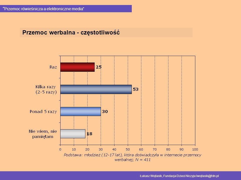 Przemoc werbalna - częstotliwość Przemoc rówieśnicza a elektroniczne media Łukasz Wojtasik, Fundacja Dzieci Niczyje lwojtasik@fdn.pl