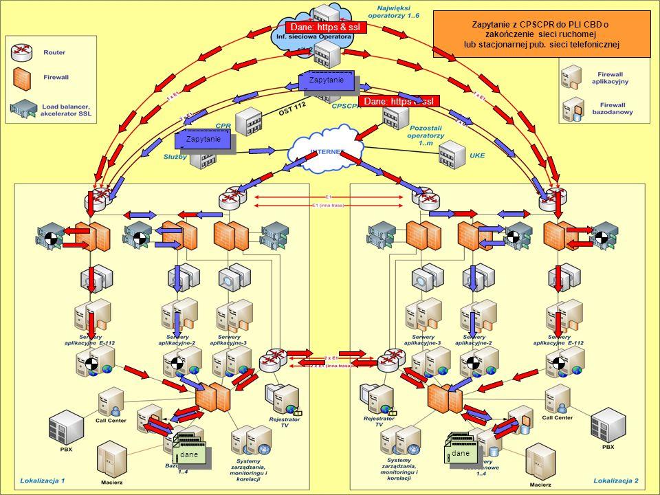 Ogólna koncepcja systemu Opis architektury rozwiązania sieciowego Opis architektury rozwiązania sieciowego Dane: https & ssl Przesłanie Informacji od Operatorów dane Zapytanie z CPSCPR do PLI CBD o zakończenie sieci ruchomej lub stacjonarnej pub.