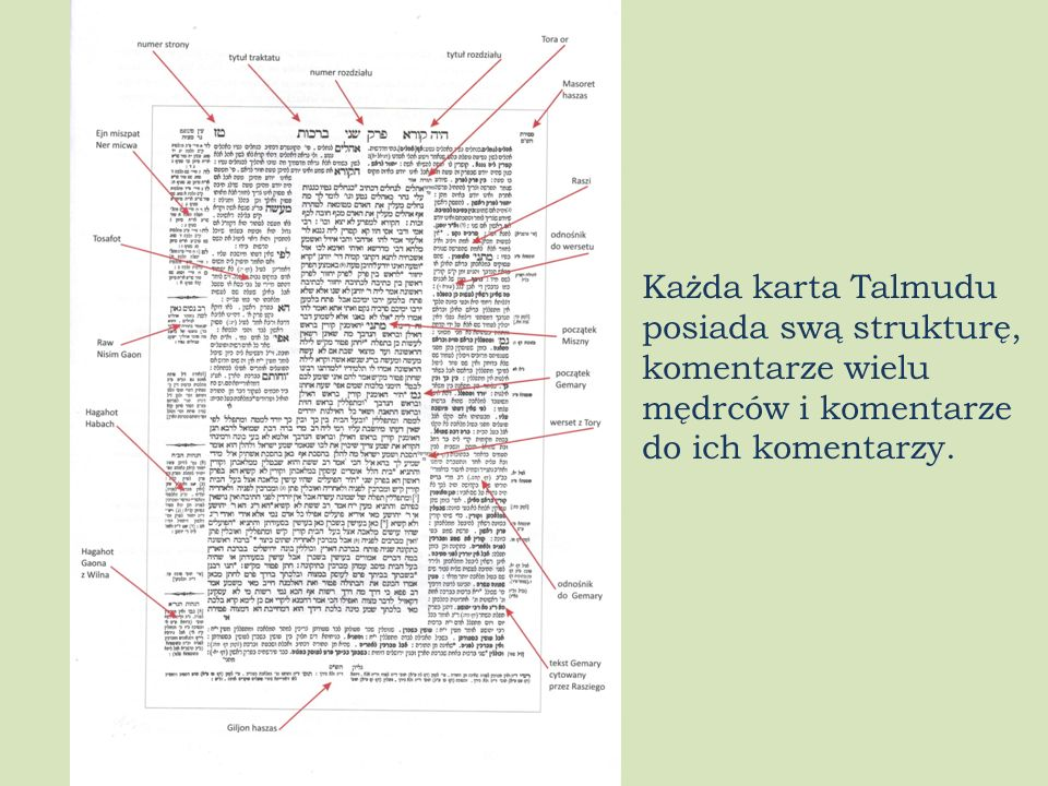 Każda karta Talmudu posiada swą strukturę, komentarze wielu mędrców i komentarze do ich komentarzy.