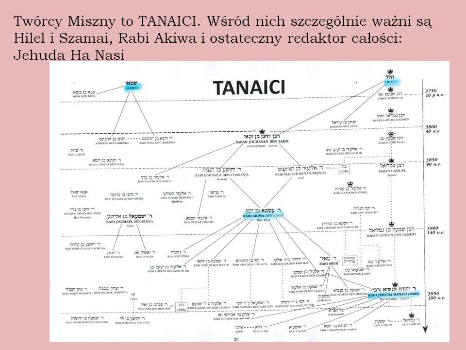Twórcy Miszny to TANAICI.