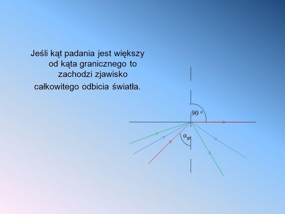 Jeśli kąt padania jest większy od kąta granicznego to zachodzi zjawisko całkowitego odbicia światła. 90 o α gr