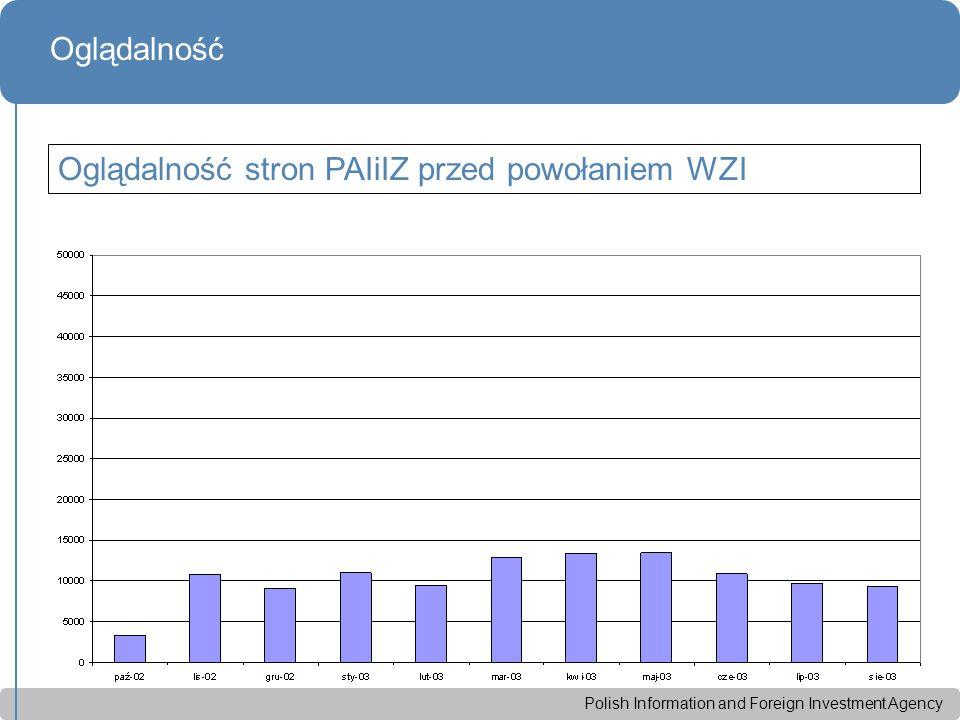 Polish Information and Foreign Investment Agency Oglądalność Oglądalność stron PAIiIZ przed powołaniem WZI