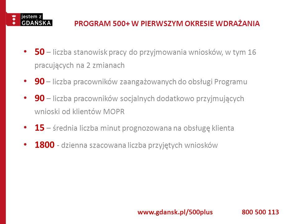 50 – liczba stanowisk pracy do przyjmowania wniosków, w tym 16 pracujących na 2 zmianach 90 – liczba pracowników zaangażowanych do obsługi Programu 90