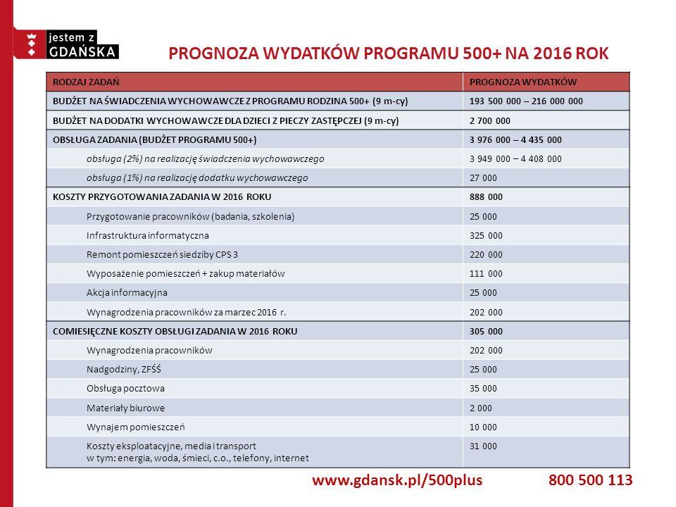 PROGNOZA WYDATKÓW PROGRAMU 500+ NA 2016 ROK RODZAJ ZADAŃPROGNOZA WYDATKÓW BUDŻET NA ŚWIADCZENIA WYCHOWAWCZE Z PROGRAMU RODZINA 500+ (9 m-cy)193 500 00
