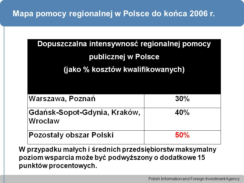 Polish Information and Foreign Investment Agency Dopuszczalna wielkość pomocy dla dużych projektów Dla projektów w sektorze motoryzacyjnym, dla których planowana kwota pomocy przekracza 5 mln Euro, maksymalna intensywność wynosi 30% intensywności podstawowej (określonej mapą pomocy regionalnej).