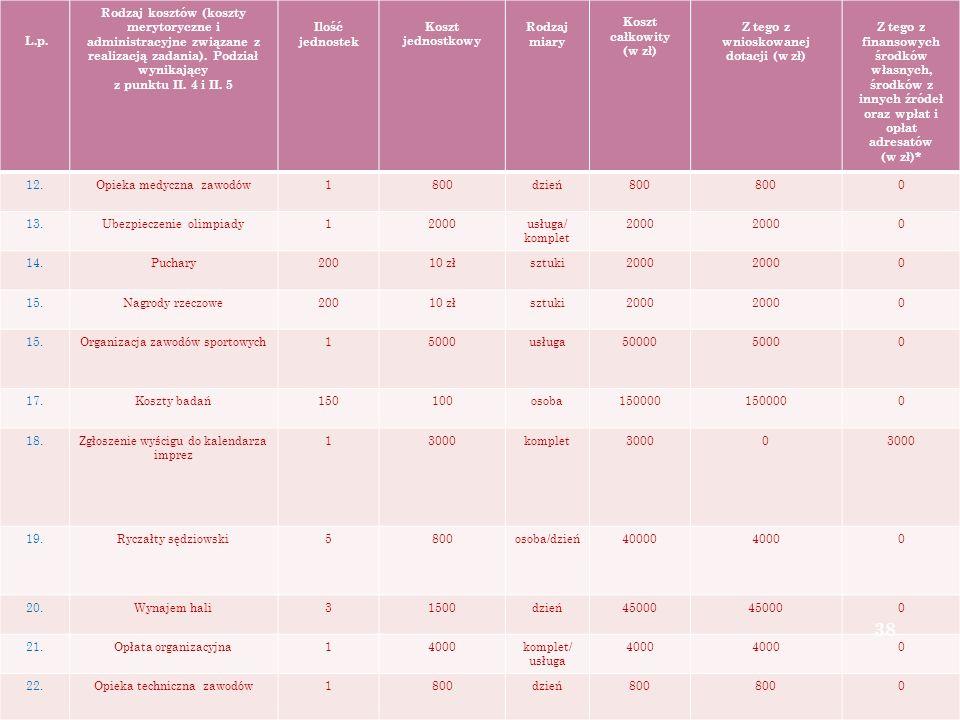 L.p. Rodzaj kosztów (koszty merytoryczne i administracyjne związane z realizacją zadania).