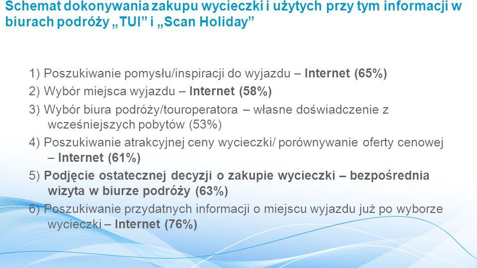 """Schemat dokonywania zakupu wycieczki i użytych przy tym informacji w biurach podróży """"TUI i """"Scan Holiday 1) Poszukiwanie pomysłu/inspiracji do wyjazdu – Internet (65%) 2) Wybór miejsca wyjazdu – Internet (58%) 3) Wybór biura podróży/touroperatora – własne doświadczenie z wcześniejszych pobytów (53%) 4) Poszukiwanie atrakcyjnej ceny wycieczki/ porównywanie oferty cenowej – Internet (61%) 5) Podjęcie ostatecznej decyzji o zakupie wycieczki – bezpośrednia wizyta w biurze podróży (63%) 6) Poszukiwanie przydatnych informacji o miejscu wyjazdu już po wyborze wycieczki – Internet (76%)"""