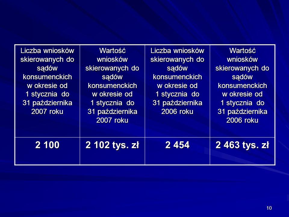 10 Liczba wniosków skierowanych do sądów konsumenckich w okresie od 1 stycznia do 31 października 2007 roku Wartość wniosków skierowanych do sądów konsumenckich w okresie od 1 stycznia do 31 października 2007 roku Liczba wniosków skierowanych do sądów konsumenckich w okresie od 1 stycznia do 31 października 2006 roku Wartość wniosków skierowanych do sądów konsumenckich w okresie od 1 stycznia do 31 października 2006 roku 2 100 2 102 tys.