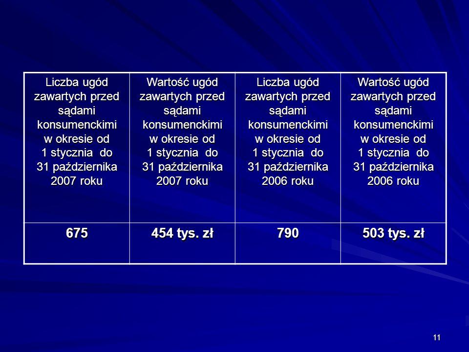 11 Liczba ugód zawartych przed sądami konsumenckimi w okresie od 1 stycznia do 31 października 2007 roku Wartość ugód zawartych przed sądami konsumenckimi w okresie od 1 stycznia do 31 października 2007 roku Liczba ugód zawartych przed sądami konsumenckimi w okresie od 1 stycznia do 31 października 2006 roku Wartość ugód zawartych przed sądami konsumenckimi w okresie od 1 stycznia do 31 października 2006 roku 675 454 tys.