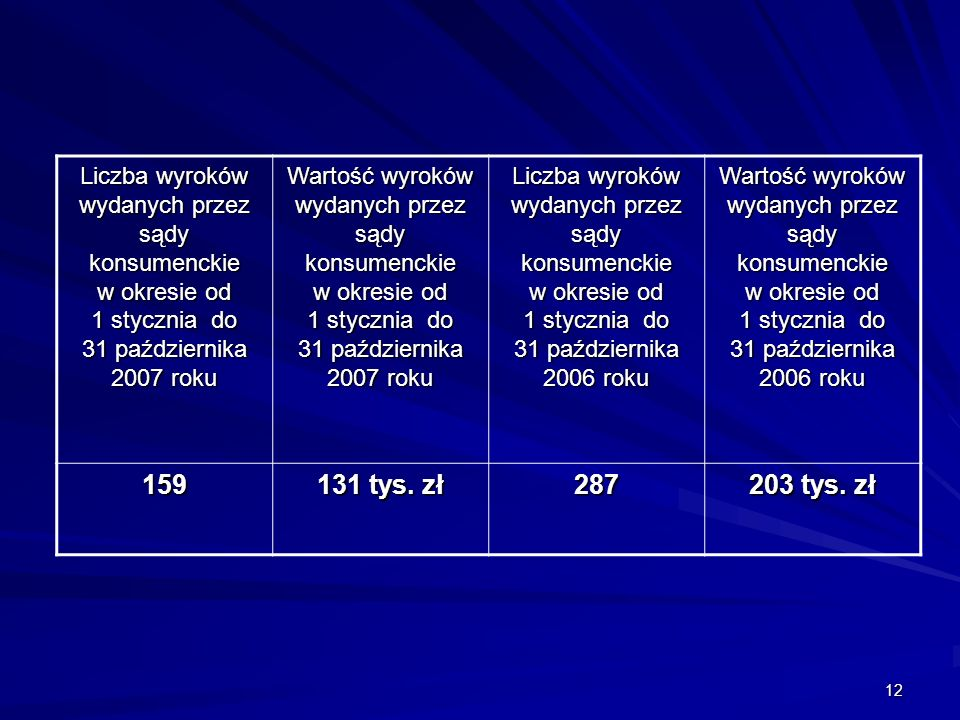 12 Liczba wyroków wydanych przez sądy konsumenckie w okresie od 1 stycznia do 31 października 2007 roku Wartość wyroków wydanych przez sądy konsumenckie w okresie od 1 stycznia do 31 października 2007 roku Liczba wyroków wydanych przez sądy konsumenckie w okresie od 1 stycznia do 31 października 2006 roku Wartość wyroków wydanych przez sądy konsumenckie w okresie od 1 stycznia do 31 października 2006 roku 159 131 tys.