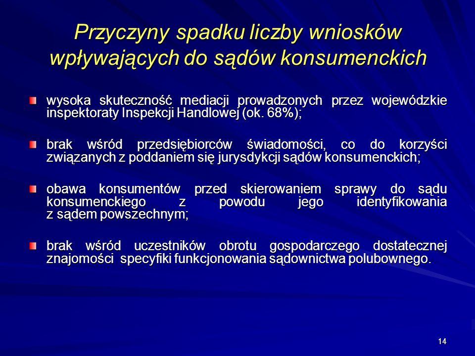 14 Przyczyny spadku liczby wniosków wpływających do sądów konsumenckich wysoka skuteczność mediacji prowadzonych przez wojewódzkie inspektoraty Inspek
