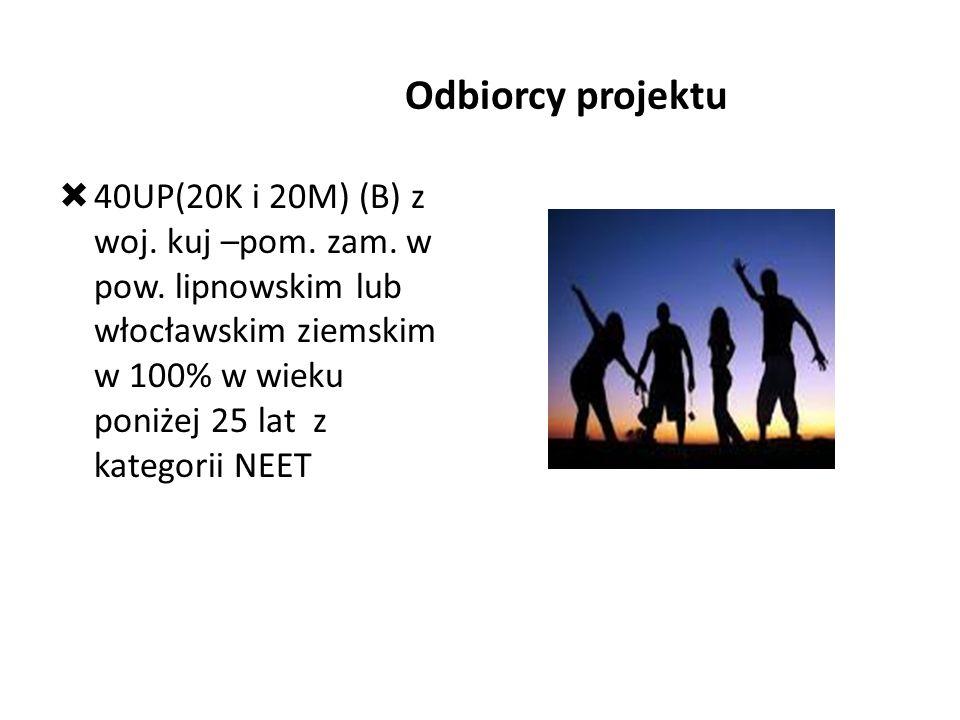 Odbiorcy projektu  40UP(20K i 20M) (B) z woj.kuj –pom.