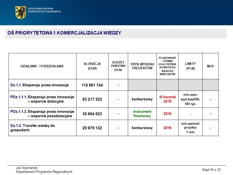 Jan Szymański Departament Programów Regionalnych Slajd 10 z 23 OŚ PRIORYTETOWA 1 KOMERCJALIZACJA WIEDZY DZIAŁANIE / PODDZIAŁANIE ALOKACJA (EUR) BUDŻET PAŃSTWA (PLN) TRYB WYBORU PROJEKTÓW PLANOWANY TERMIN OGŁOSZENIA KONKURSU/ NABORU WNIOSKÓW LIMITY (PLN) MOF Dz.1.1.