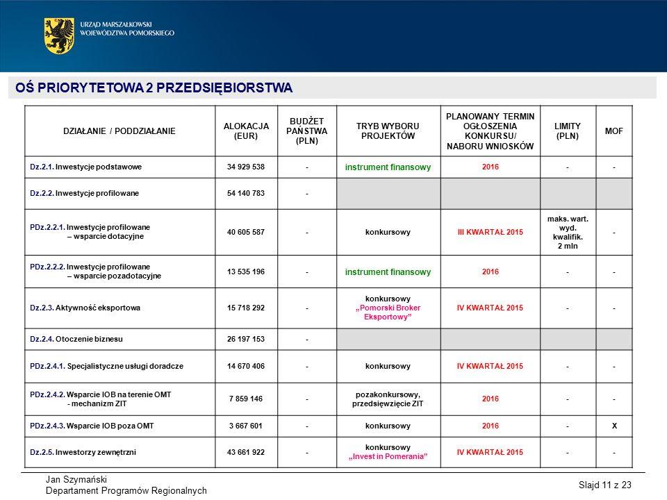 Jan Szymański Departament Programów Regionalnych Slajd 11 z 23 OŚ PRIORYTETOWA 2 PRZEDSIĘBIORSTWA DZIAŁANIE / PODDZIAŁANIE ALOKACJA (EUR) BUDŻET PAŃSTWA (PLN) TRYB WYBORU PROJEKTÓW PLANOWANY TERMIN OGŁOSZENIA KONKURSU/ NABORU WNIOSKÓW LIMITY (PLN) MOF Dz.2.1.