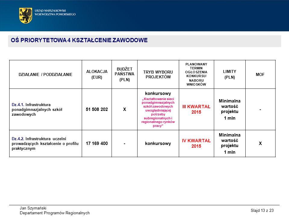 Jan Szymański Departament Programów Regionalnych Slajd 13 z 23 OŚ PRIORYTETOWA 4 KSZTAŁCENIE ZAWODOWE DZIAŁANIE / PODDZIAŁANIE ALOKACJA (EUR) BUDŻET PAŃSTWA (PLN) TRYB WYBORU PROJEKTÓW PLANOWANY TERMIN OGŁOSZENIA KONKURSU/ NABORU WNIOSKÓW LIMITY (PLN) MOF Dz.4.1.