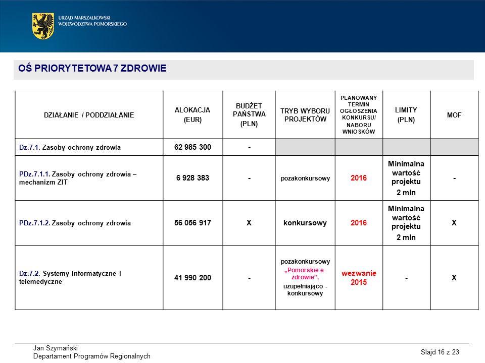 Jan Szymański Departament Programów Regionalnych Slajd 16 z 23 OŚ PRIORYTETOWA 7 ZDROWIE DZIAŁANIE / PODDZIAŁANIE ALOKACJA (EUR) BUDŻET PAŃSTWA (PLN) TRYB WYBORU PROJEKTÓW PLANOWANY TERMIN OGŁOSZENIA KONKURSU/ NABORU WNIOSKÓW LIMITY (PLN) MOF Dz.7.1.