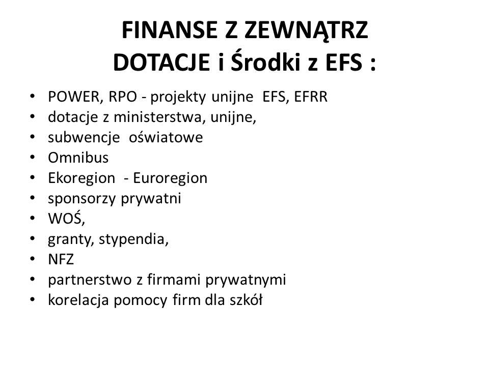 """INNE WSPARCIE ZEWNĘTRZNE: Biznes LGD """"Ziemia Pszczyńska """"Erasmus Plus kredyty Sponsoring inne stowarzyszenia współpraca z województwem i powiatem małe i duże granty banki"""
