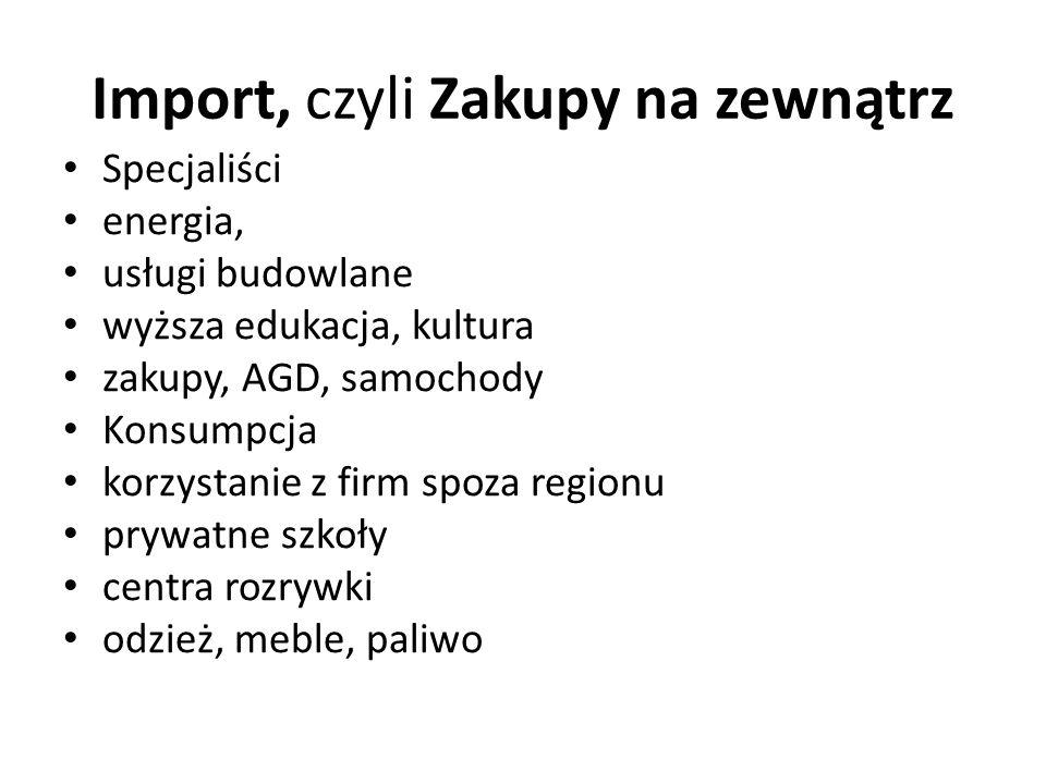 NASZE ZASOBY W PSZCZYŃSKIEJ BECZCE obiekty muzealne, Zamek, Skansen, Zagroda Ziemi Pszczyńskiej, AL.