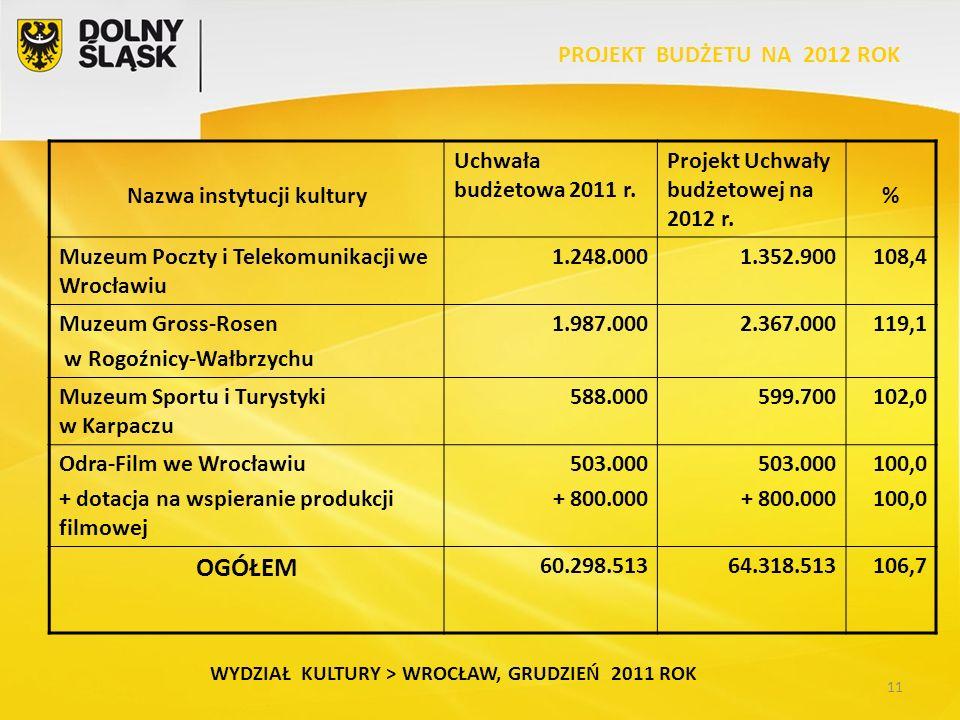 11 WYDZIAŁ KULTURY > WROCŁAW, GRUDZIEŃ 2011 ROK Nazwa instytucji kultury Uchwała budżetowa 2011 r.
