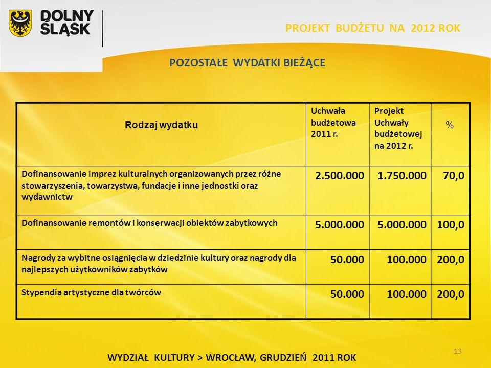 13 WYDZIAŁ KULTURY > WROCŁAW, GRUDZIEŃ 2011 ROK POZOSTAŁE WYDATKI BIEŻĄCE PROJEKT BUDŻETU NA 2012 ROK Rodzaj wydatku Uchwała budżetowa 2011 r.