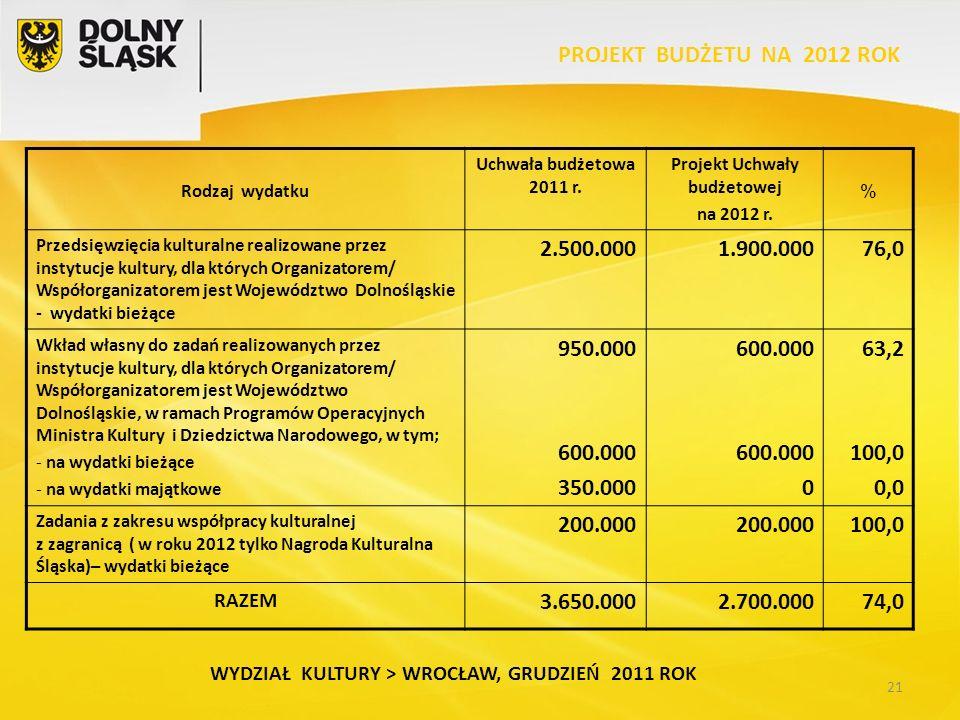 21 WYDZIAŁ KULTURY > WROCŁAW, GRUDZIEŃ 2011 ROK PROJEKT BUDŻETU NA 2012 ROK Rodzaj wydatku Uchwała budżetowa 2011 r.