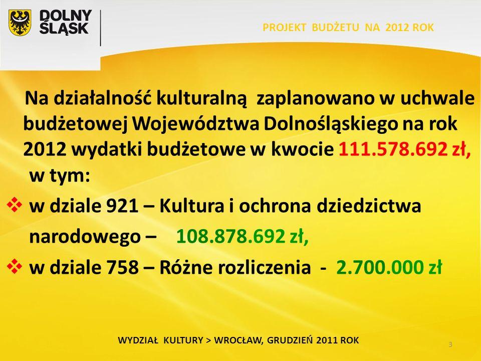 3 Na działalność kulturalną zaplanowano w uchwale budżetowej Województwa Dolnośląskiego na rok 2012 wydatki budżetowe w kwocie 111.578.692 zł, w tym:  w dziale 921 – Kultura i ochrona dziedzictwa narodowego – 108.878.692 zł,  w dziale 758 – Różne rozliczenia - 2.700.000 zł WYDZIAŁ KULTURY > WROCŁAW, GRUDZIEŃ 2011 ROK
