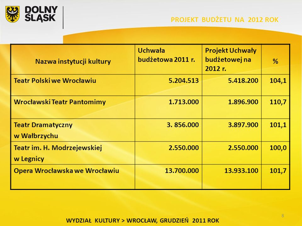 8 WYDZIAŁ KULTURY > WROCŁAW, GRUDZIEŃ 2011 ROK Nazwa instytucji kultury Uchwała budżetowa 2011 r.