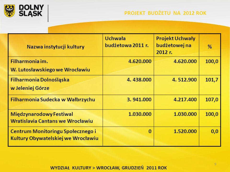 9 WYDZIAŁ KULTURY > WROCŁAW, GRUDZIEŃ 2011 ROK Nazwa instytucji kultury Uchwała budżetowa 2011 r.