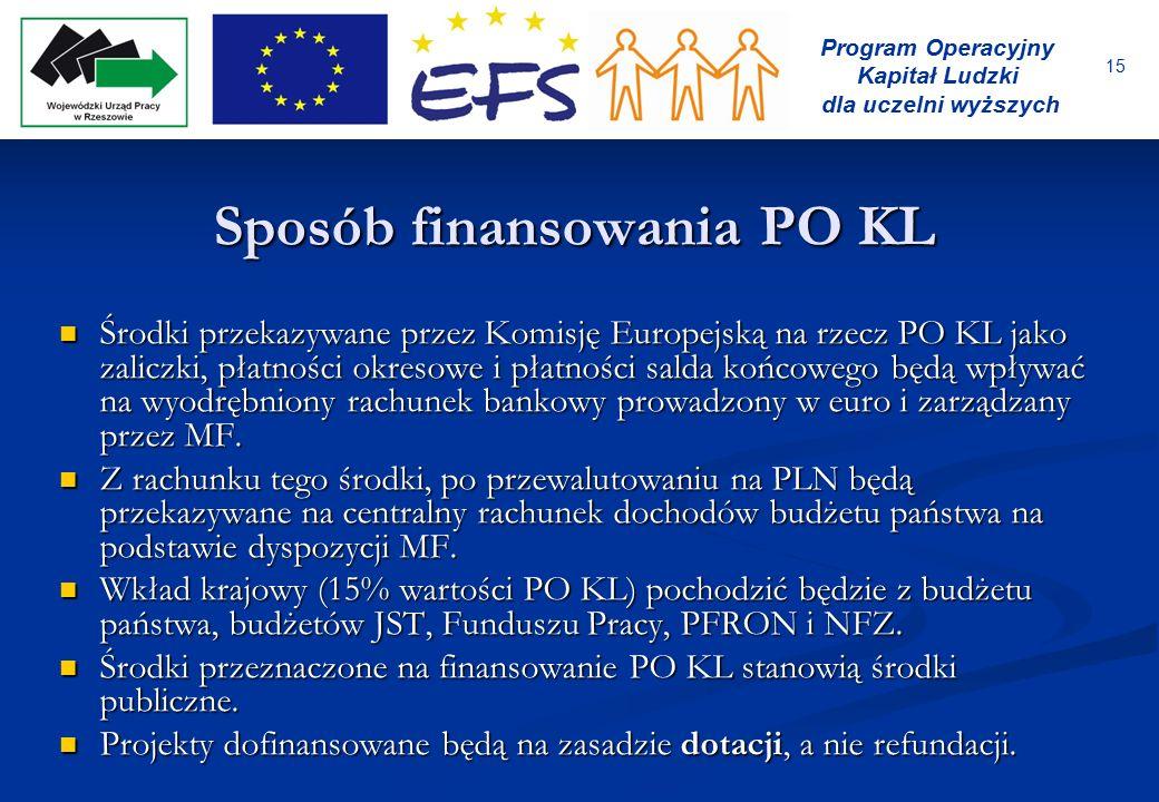 15 Program Operacyjny Kapitał Ludzki dla uczelni wyższych Sposób finansowania PO KL Środki przekazywane przez Komisję Europejską na rzecz PO KL jako z
