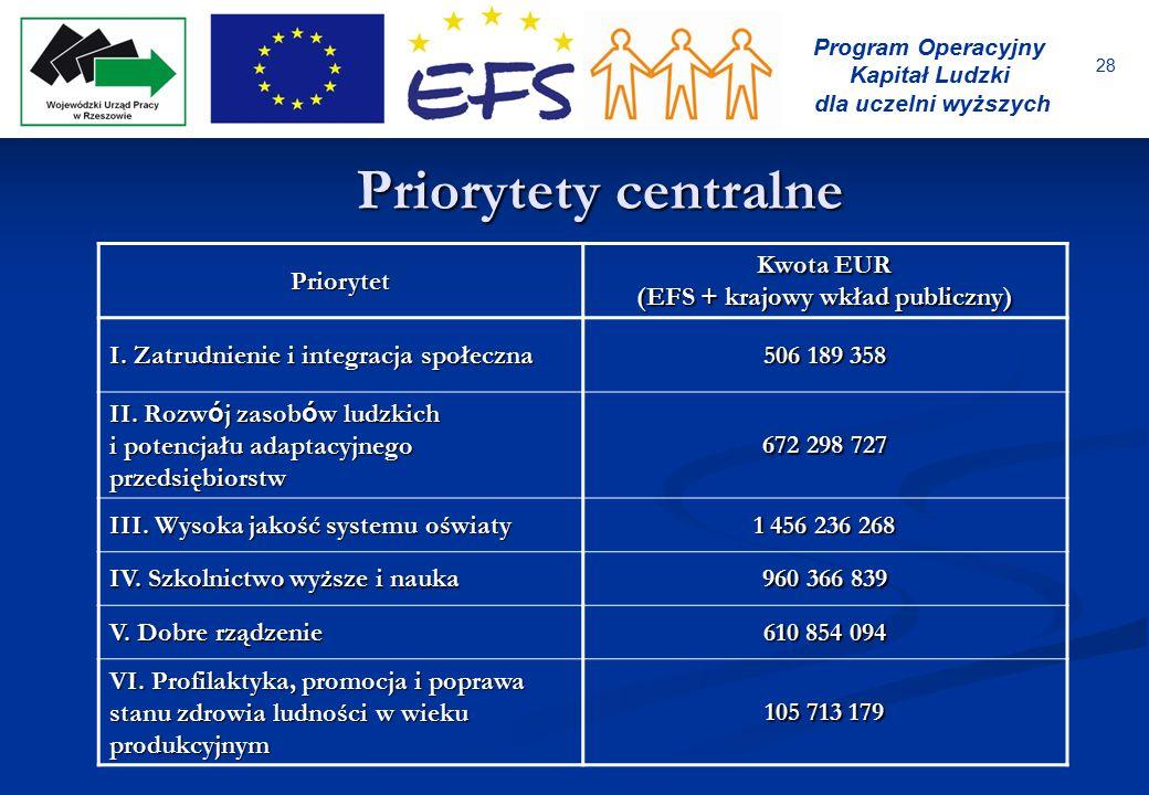28 Program Operacyjny Kapitał Ludzki dla uczelni wyższych Priorytety centralne Priorytet Kwota EUR (EFS + krajowy wkład publiczny) I. Zatrudnienie i i