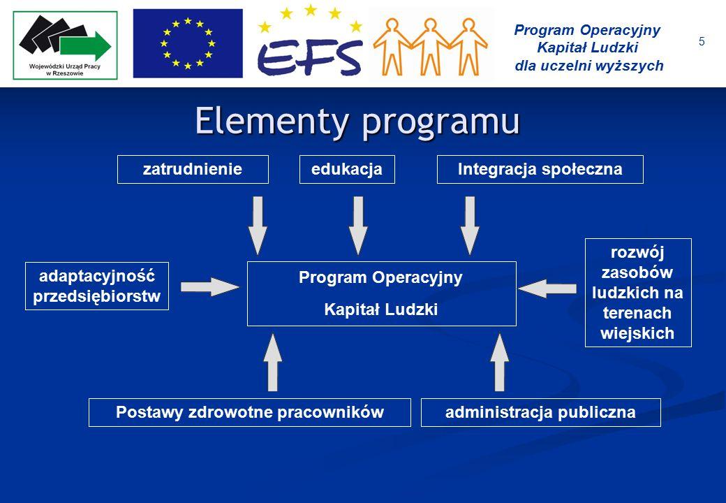 6 Program Operacyjny Kapitał Ludzki dla uczelni wyższych Priorytety PO KL Komponent centralny Komponent regionalny I Zatrudnienie i integracja społeczna VII Rynek pracy otwarty dla wszystkich oraz promocja integracji społecznej II Rozwój zasobów ludzkich i potencjału adaptacyjnego przedsiębiorstw VII I Regionalne kadry gospodarki III Wysoka jakość systemu oświaty IX Rozwój wykształcenia i kompetencji w regionach IV Szkolnictwo wyższe i nauka X Partnerstwo na rzecz rozwoju obszarów wiejskich V Dobre rządzenie VI Profilaktyka, promocja i poprawa stanu zdrowia ludności w wieku produkcyjnym