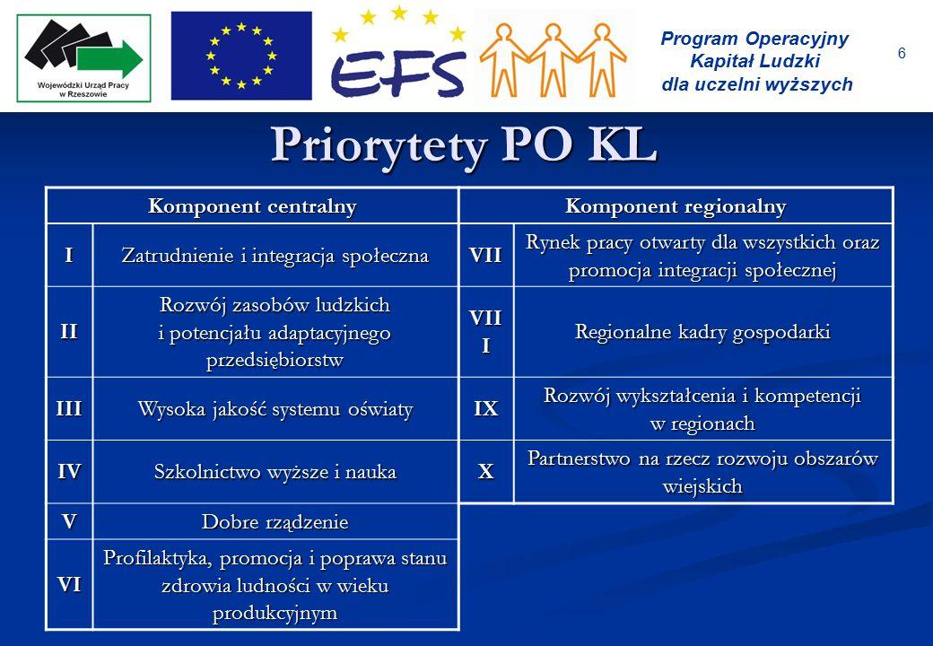6 Program Operacyjny Kapitał Ludzki dla uczelni wyższych Priorytety PO KL Komponent centralny Komponent regionalny I Zatrudnienie i integracja społecz