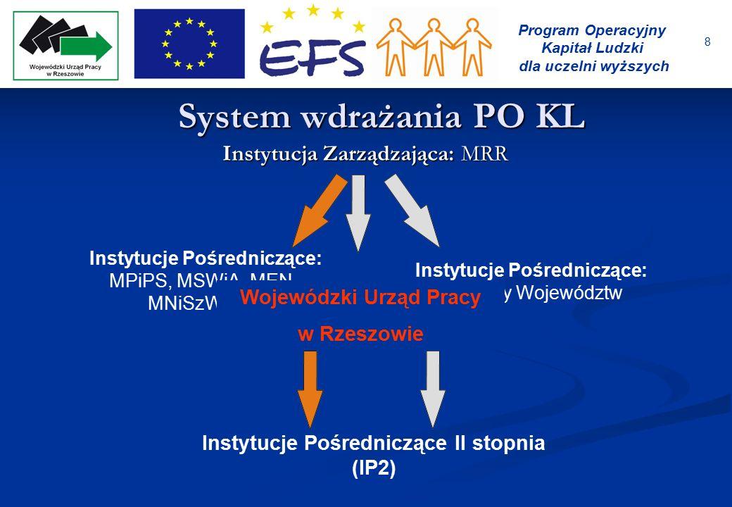 8 Program Operacyjny Kapitał Ludzki dla uczelni wyższych System wdrażania PO KL Instytucja Zarządzająca: MRR Instytucje Pośredniczące: MPiPS, MSWiA, M