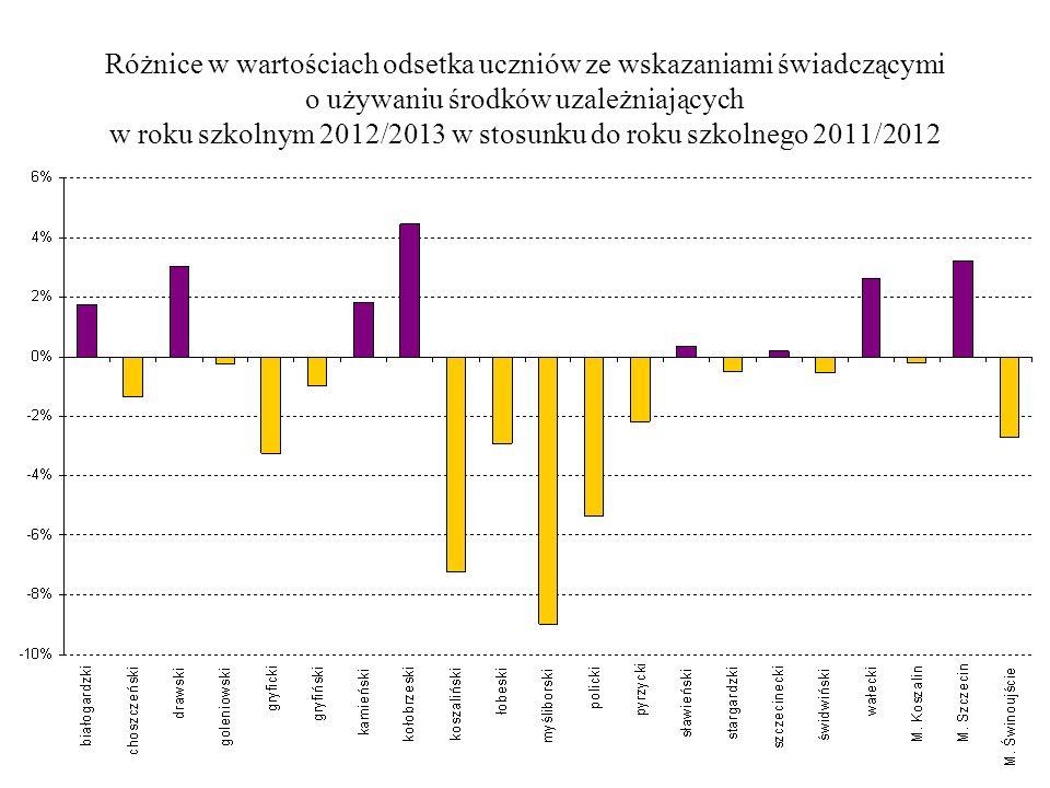 Różnice w wartościach odsetka uczniów ze wskazaniami świadczącymi o używaniu środków uzależniających w roku szkolnym 2012/2013 w stosunku do roku szko